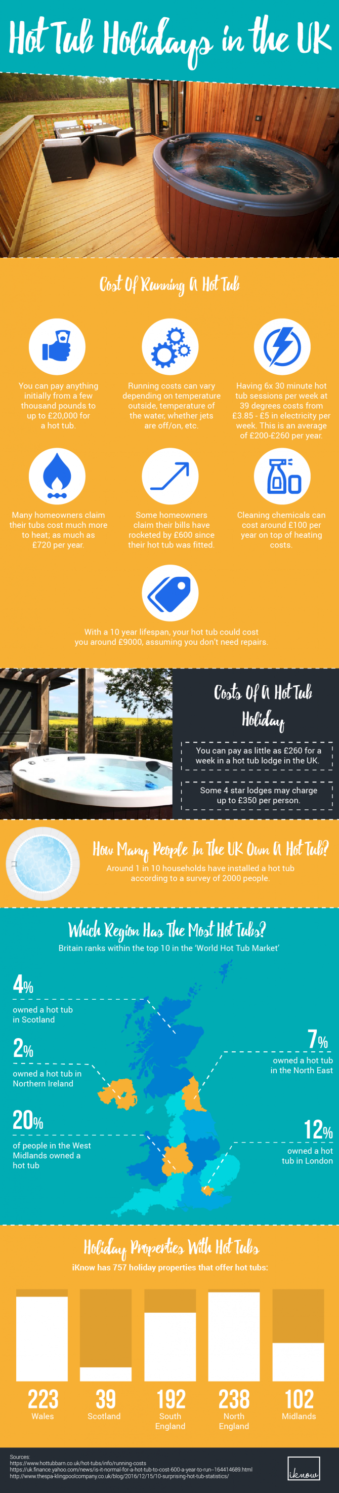 Hot tub holiday infograph