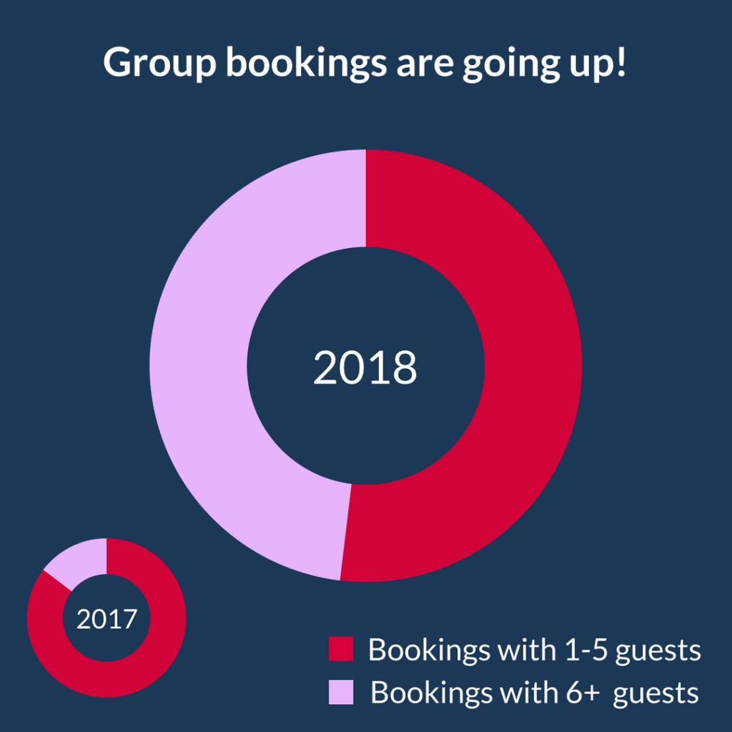2018 UK Travel Trend Report
